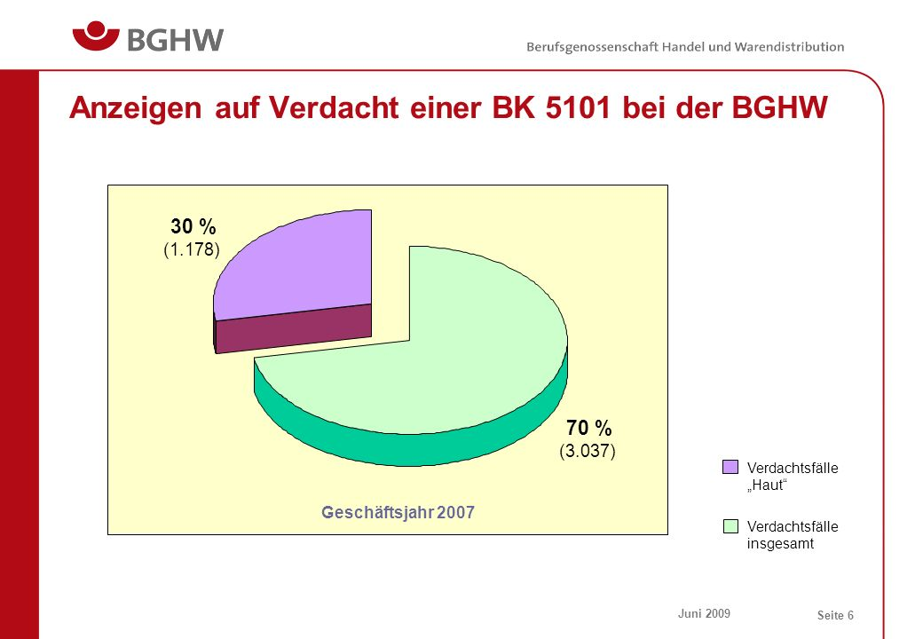 Anzeigen auf Verdacht einer BK 5101 bei der BGHW