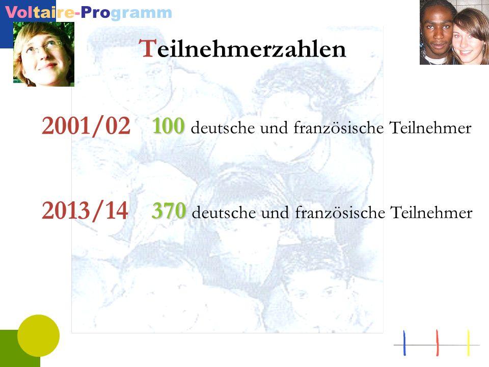 Teilnehmerzahlen 100 deutsche und französische Teilnehmer. 2001/02. 370 deutsche und französische Teilnehmer.
