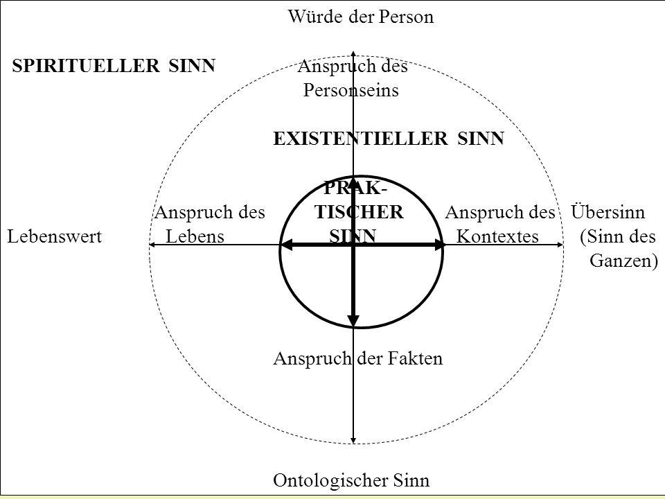 Würde der Person SPIRITUELLER SINN Anspruch des. Personseins. EXISTENTIELLER SINN. PRAK-