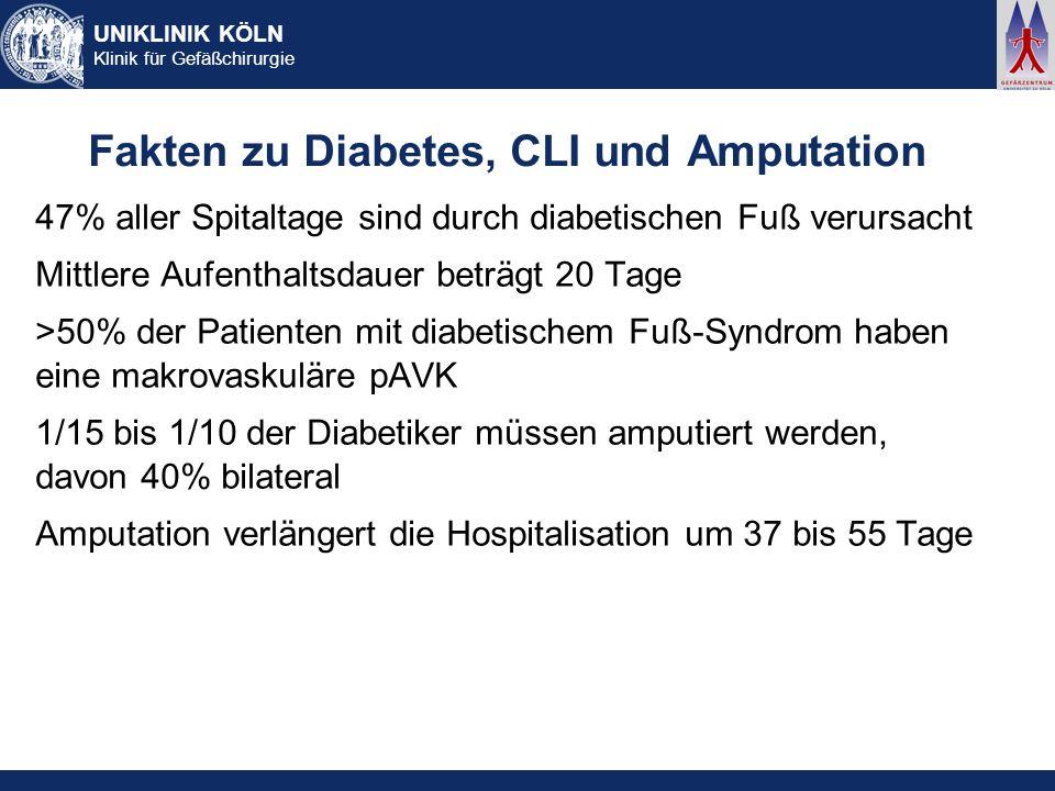Fakten zu Diabetes, CLI und Amputation