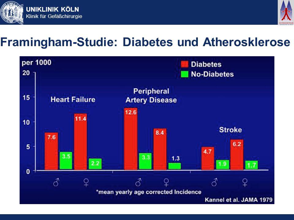 Framingham-Studie: Diabetes und Atherosklerose