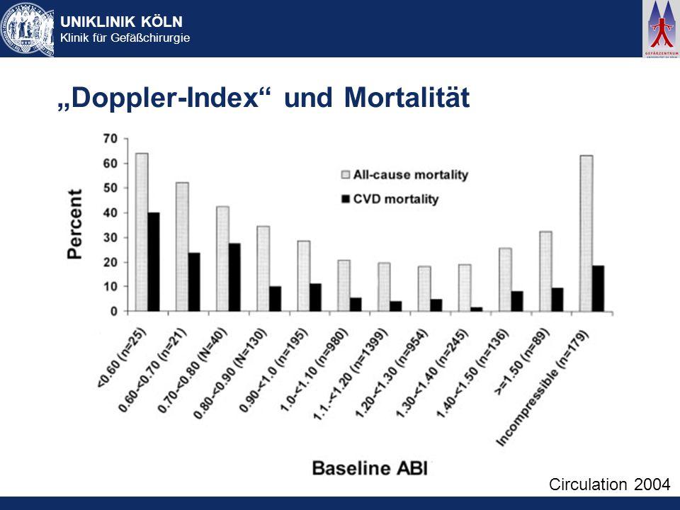 """""""Doppler-Index und Mortalität"""
