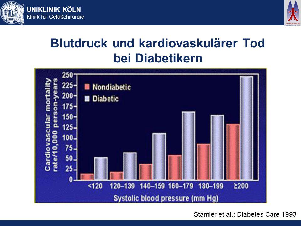 Blutdruck und kardiovaskulärer Tod bei Diabetikern
