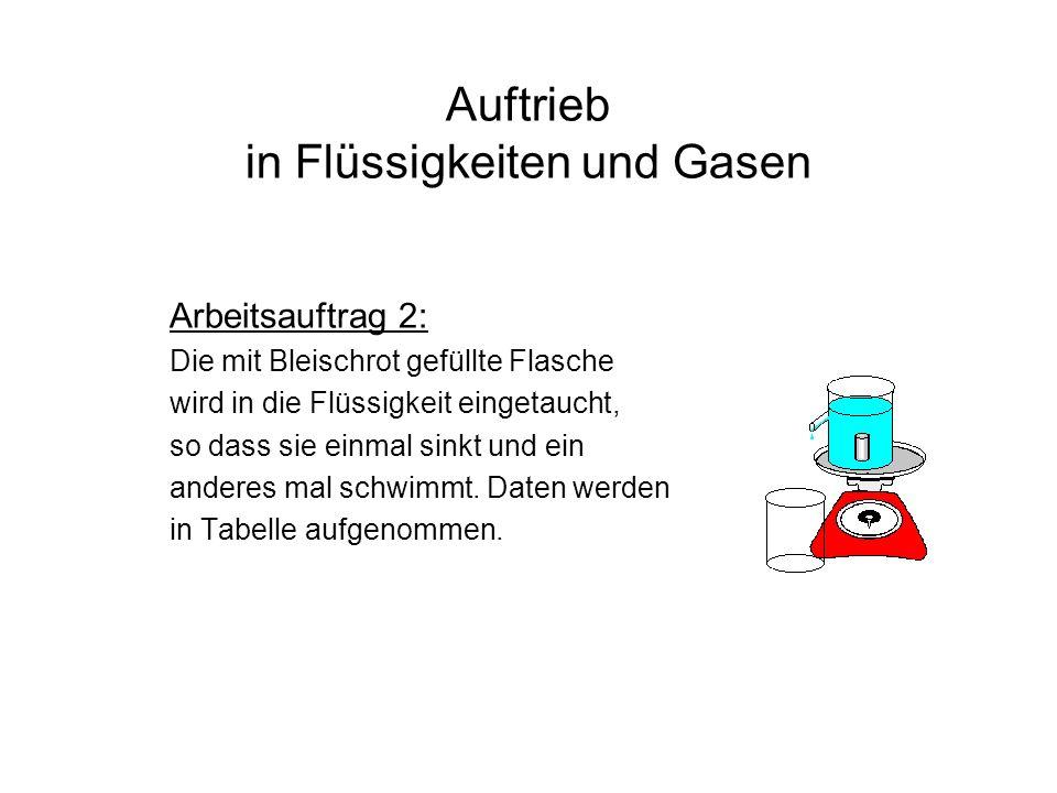 Auftrieb in Flüssigkeiten und Gasen