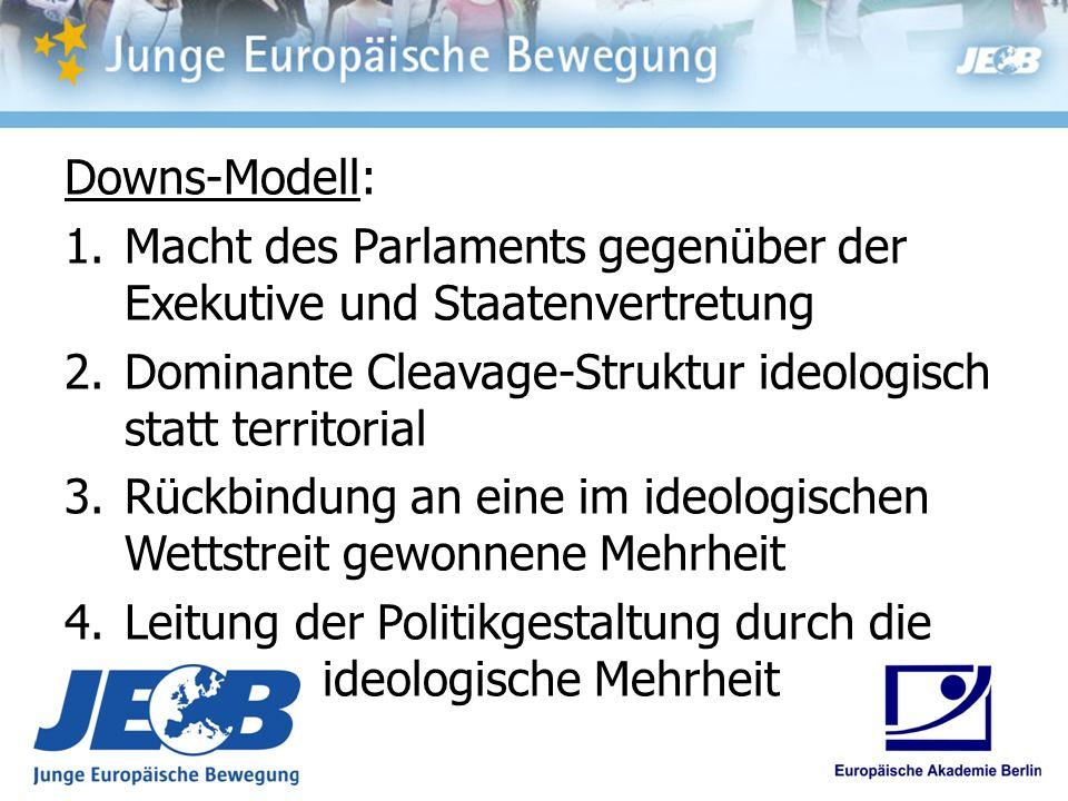 Downs-Modell: Macht des Parlaments gegenüber der Exekutive und Staatenvertretung. Dominante Cleavage-Struktur ideologisch statt territorial.