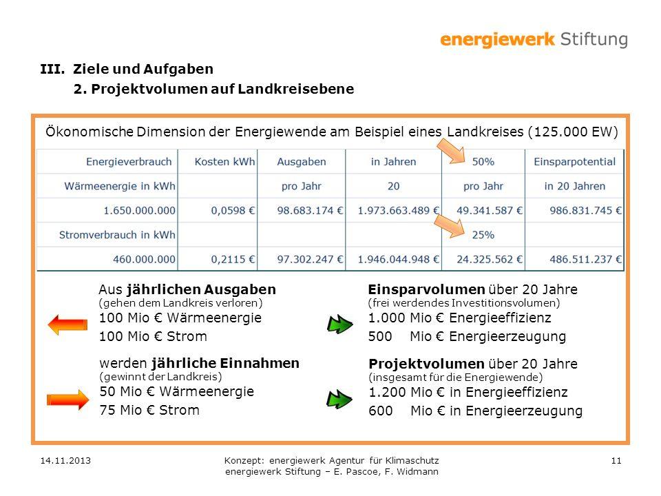 III. Ziele und Aufgaben 2. Projektvolumen auf Landkreisebene. Ökonomische Dimension der Energiewende am Beispiel eines Landkreises (125.000 EW)