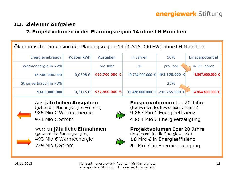 2. Projektvolumen in der Planungsregion 14 ohne LH München
