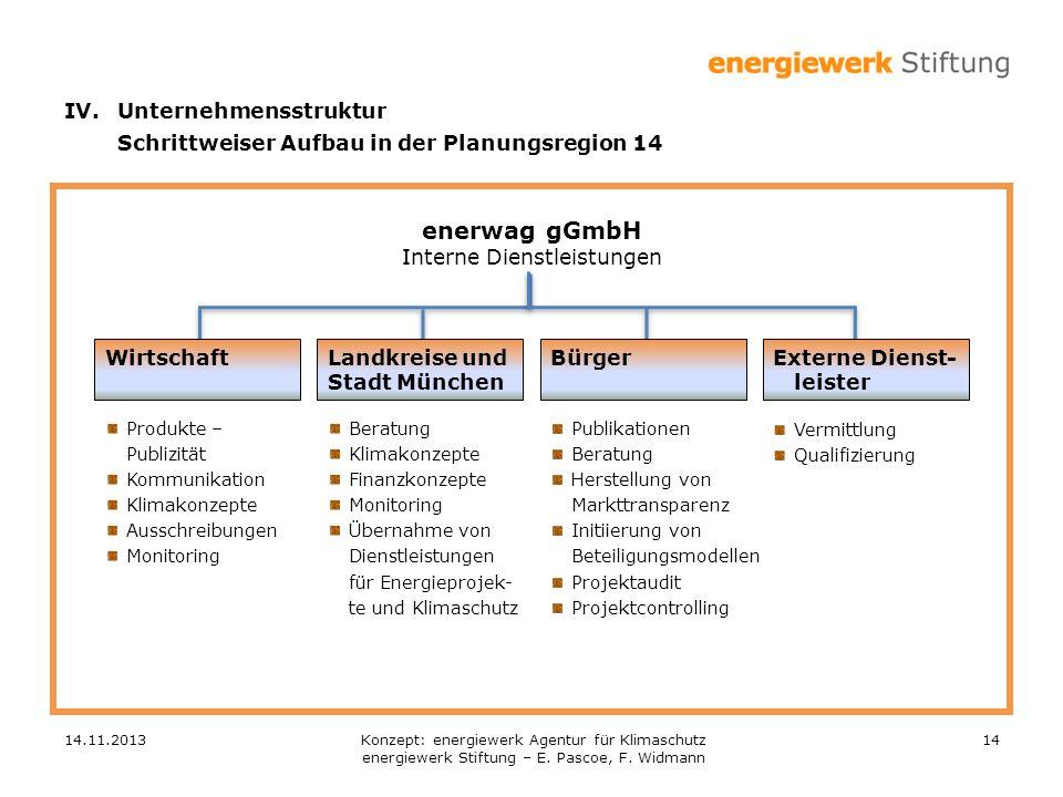 enerwag gGmbH IV. Unternehmensstruktur