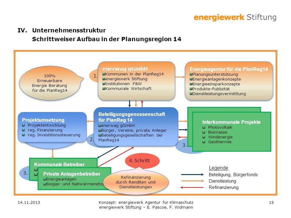 IV. Unternehmensstruktur Schrittweiser Aufbau in der Planungsregion 14