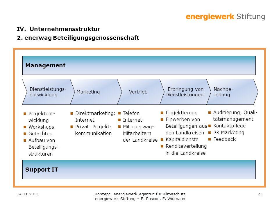 IV. Unternehmensstruktur 2. enerwag Beteiligungsgenossenschaft