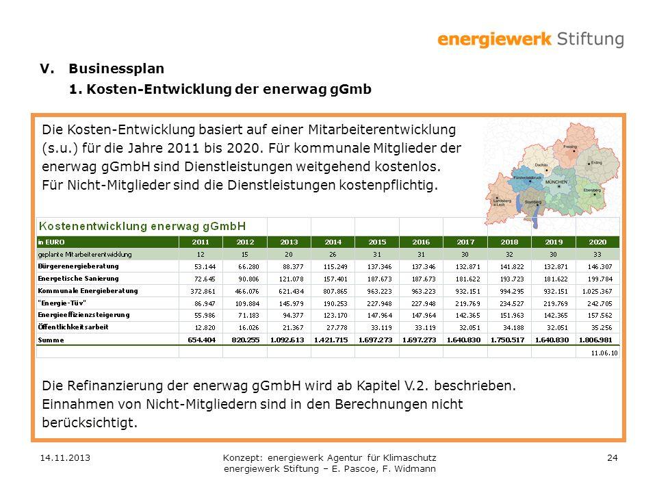 1. Kosten-Entwicklung der enerwag gGmb