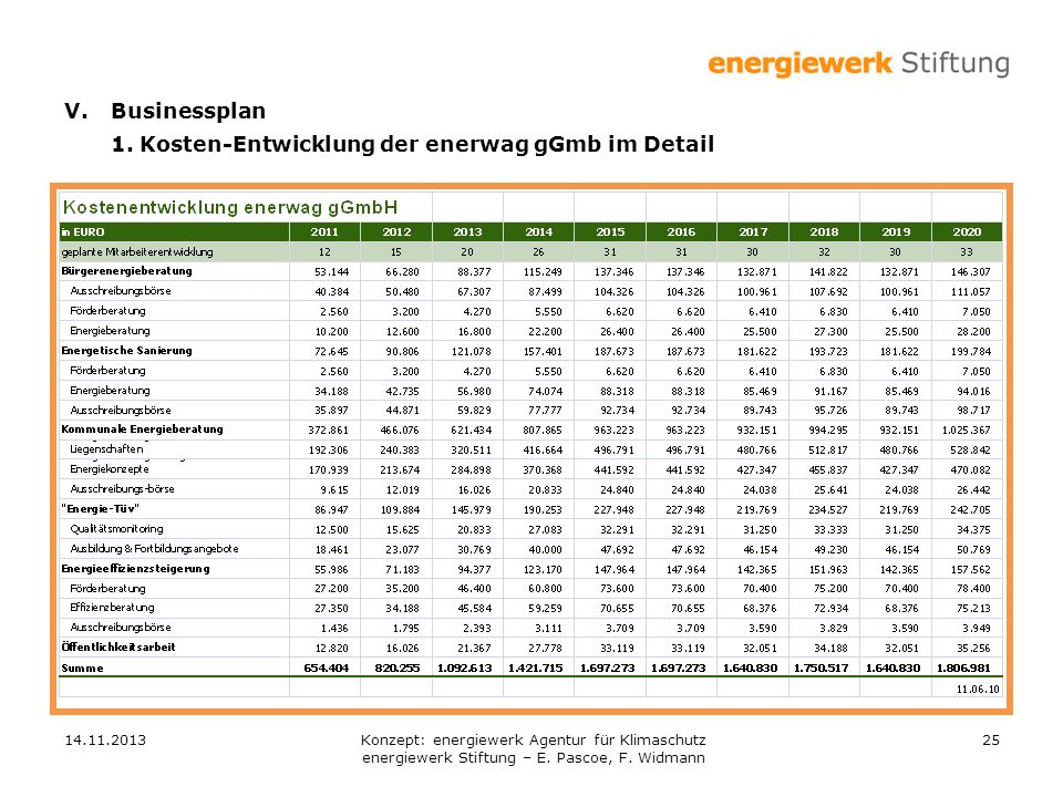 1. Kosten-Entwicklung der enerwag gGmb im Detail