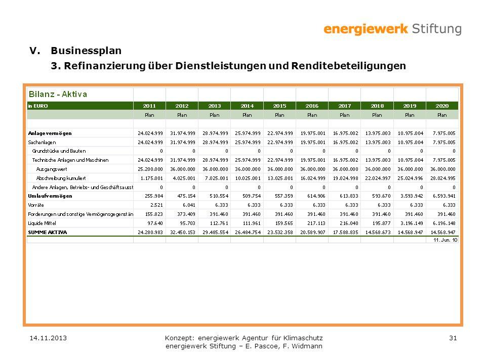 3. Refinanzierung über Dienstleistungen und Renditebeteiligungen
