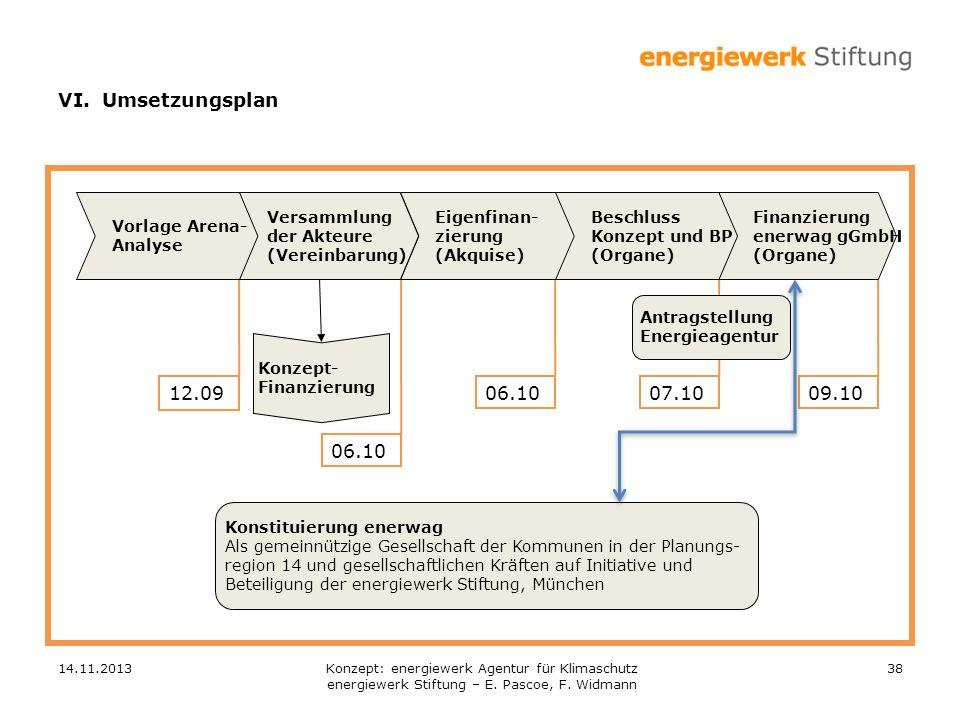 VI. Umsetzungsplan 12.09 06.10 06.10 07.10 09.10 Vorlage Arena-