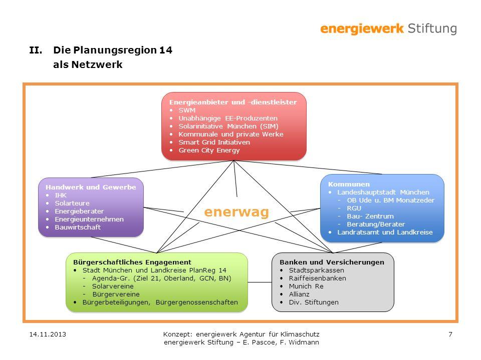 enerwag II. Die Planungsregion 14 als Netzwerk
