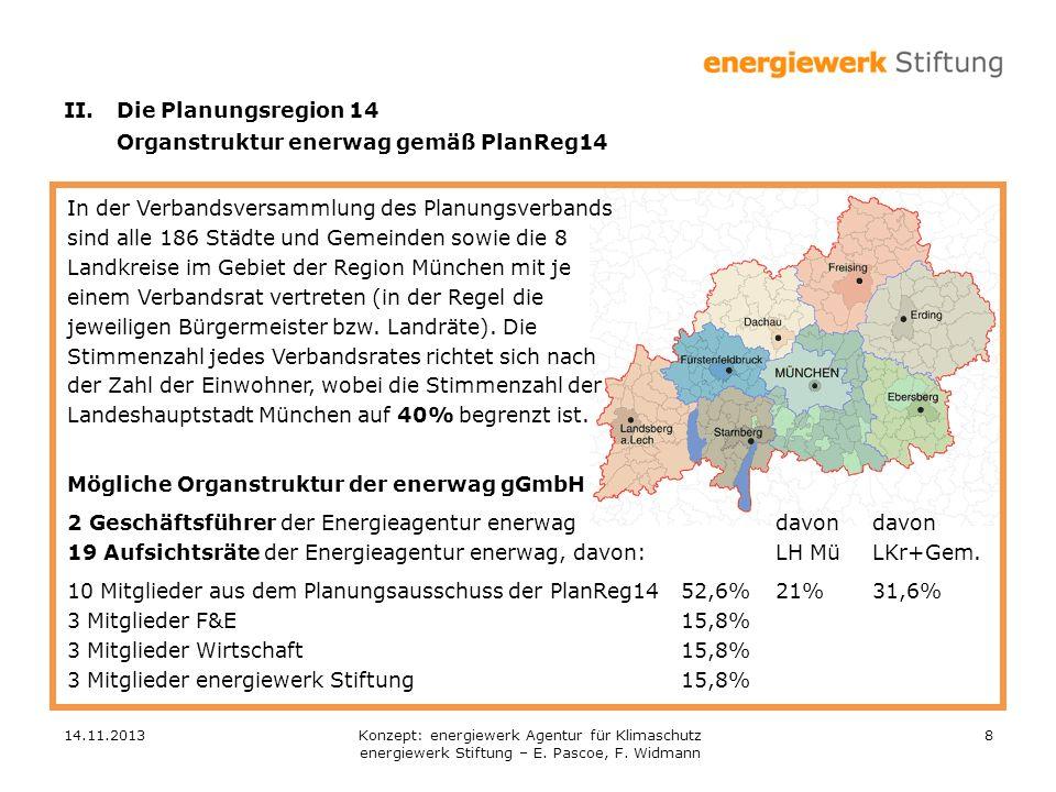 Organstruktur enerwag gemäß PlanReg14