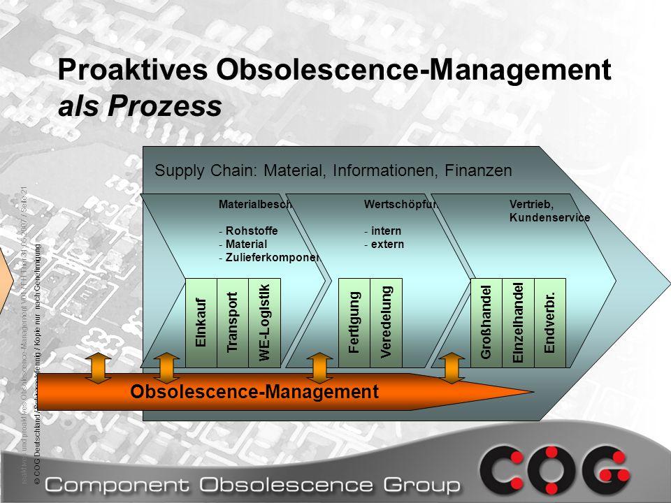 Proaktives Obsolescence-Management als Prozess