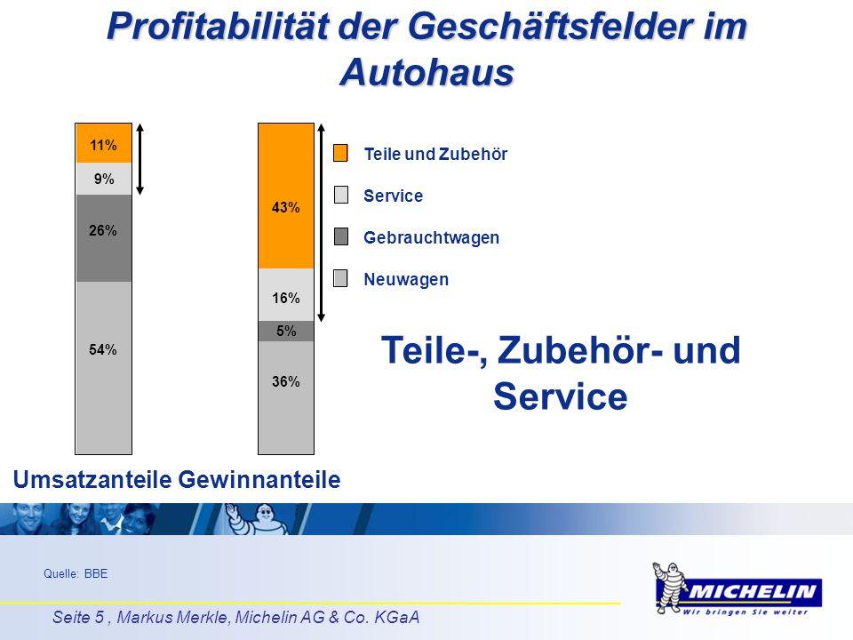 Profitabilität der Geschäftsfelder im Autohaus