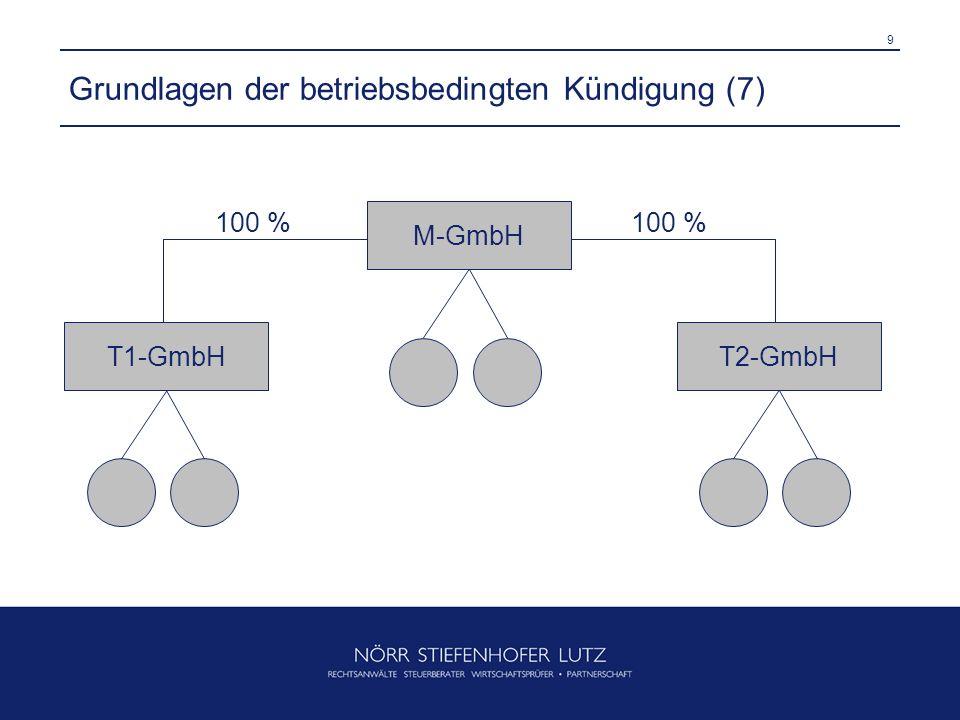 Grundlagen der betriebsbedingten Kündigung (7)