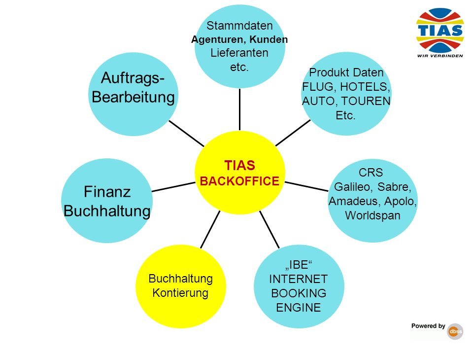 Auftrags- Bearbeitung Finanz Buchhaltung TIAS BACKOFFICE Stammdaten