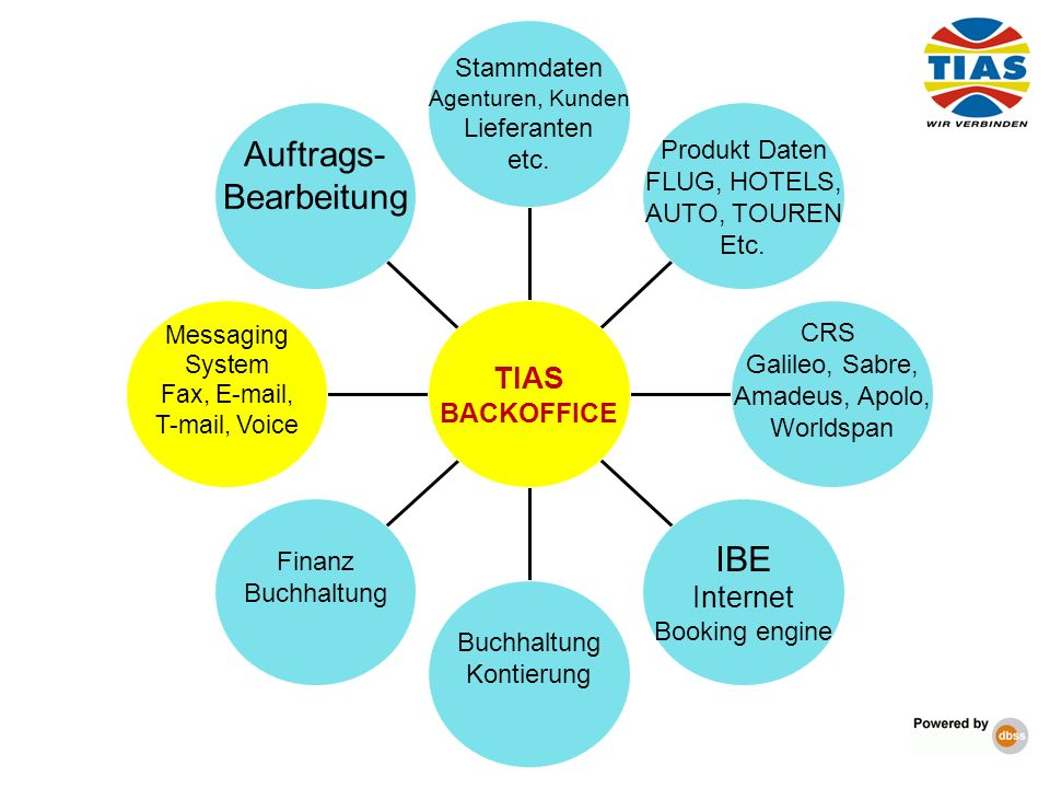 Auftrags- Bearbeitung IBE TIAS Internet BACKOFFICE Stammdaten
