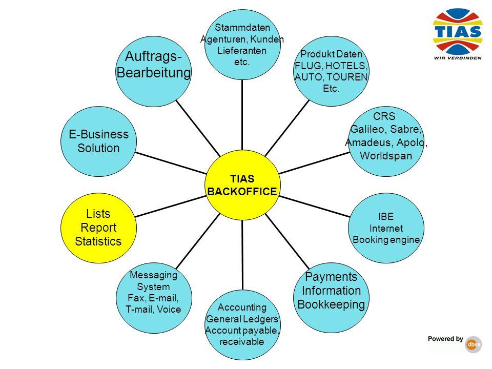 Auftrags- Bearbeitung E-Business Solution Lists Report Statistics
