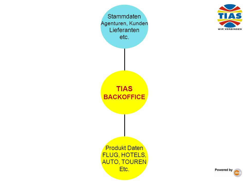 TIAS BACKOFFICE Stammdaten Lieferanten etc. Produkt Daten
