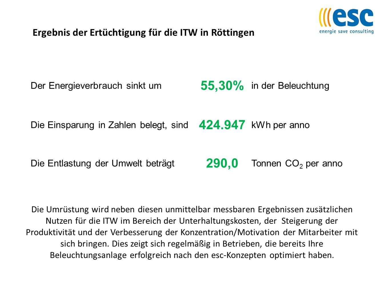 Ergebnis der Ertüchtigung für die ITW in Röttingen