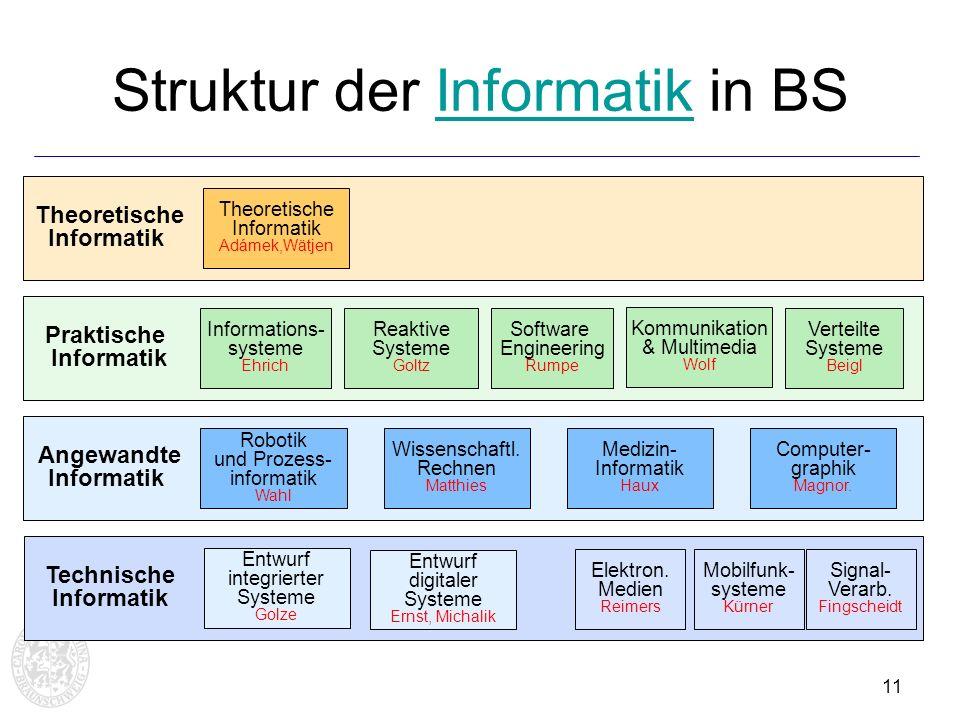 Struktur der Informatik in BS