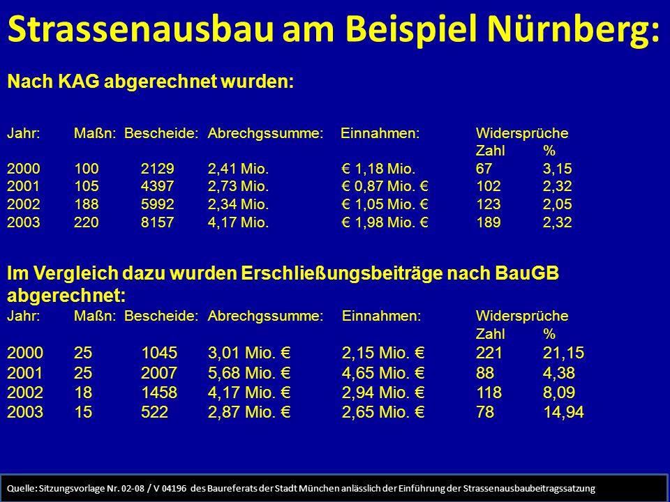 Strassenausbau am Beispiel Nürnberg: