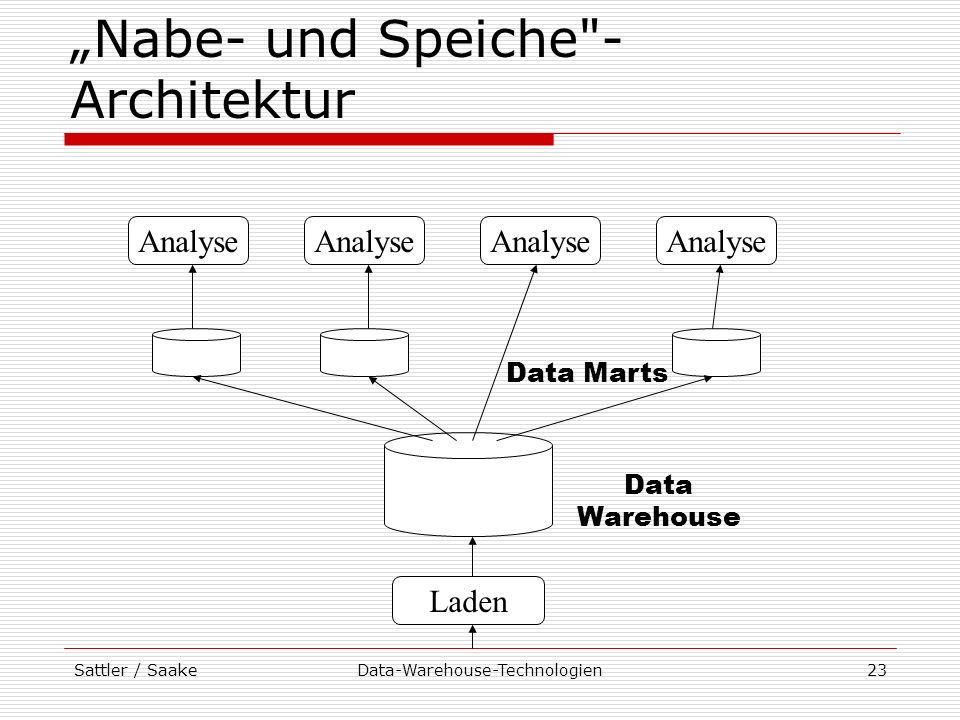 """""""Nabe- und Speiche -Architektur"""