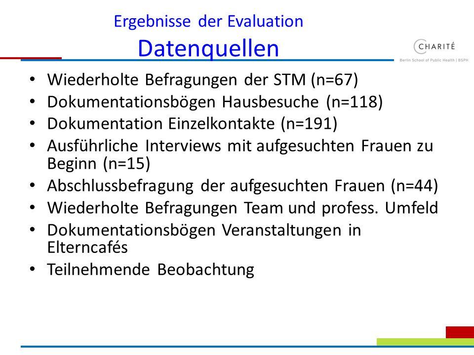 Ergebnisse der Evaluation Datenquellen
