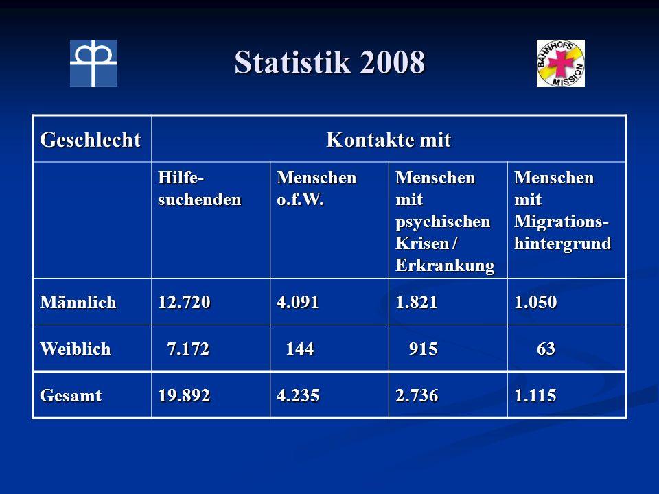 Statistik 2008 Geschlecht Kontakte mit Hilfe-suchenden Menschen o.f.W.