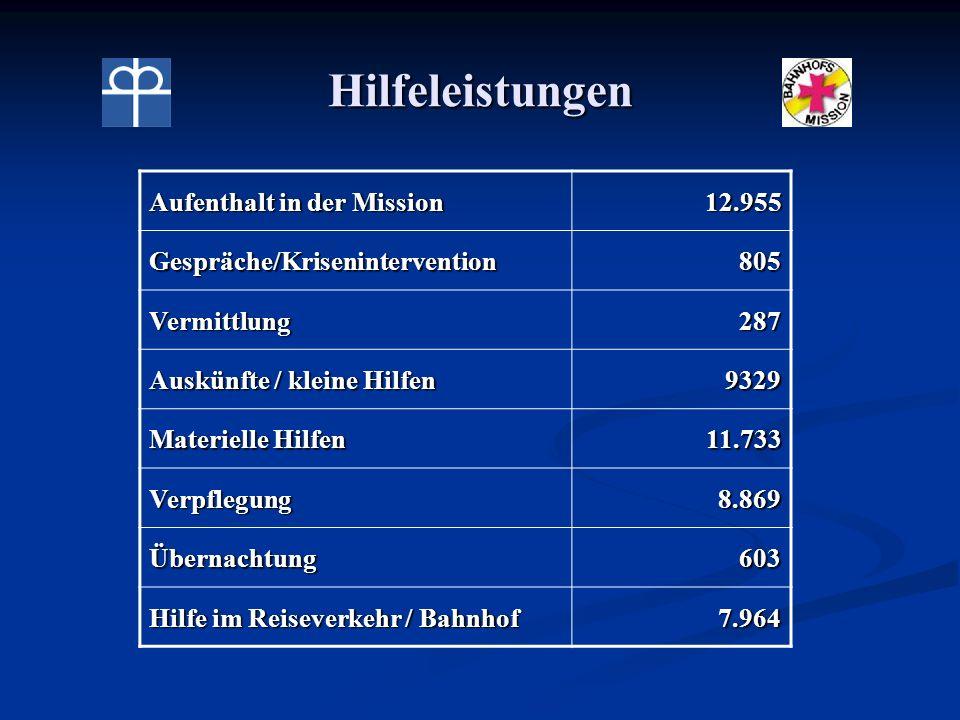 Hilfeleistungen Aufenthalt in der Mission 12.955