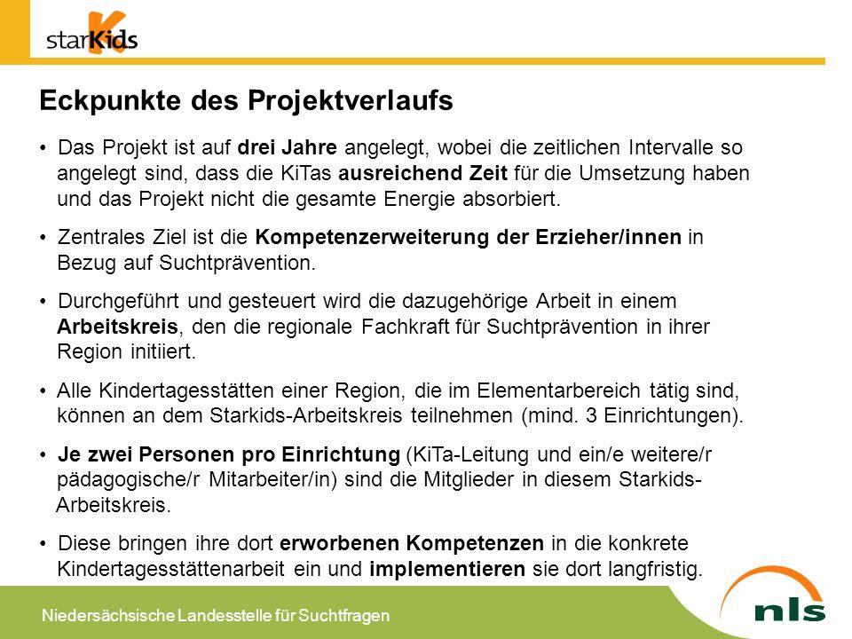 Eckpunkte des Projektverlaufs