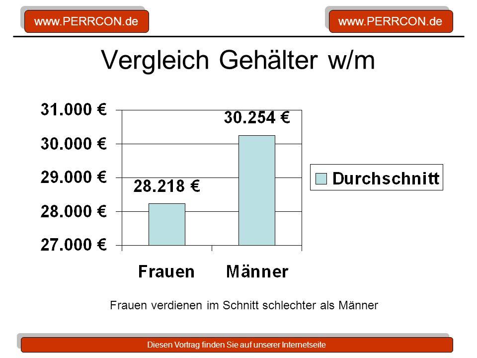 Vergleich Gehälter w/m