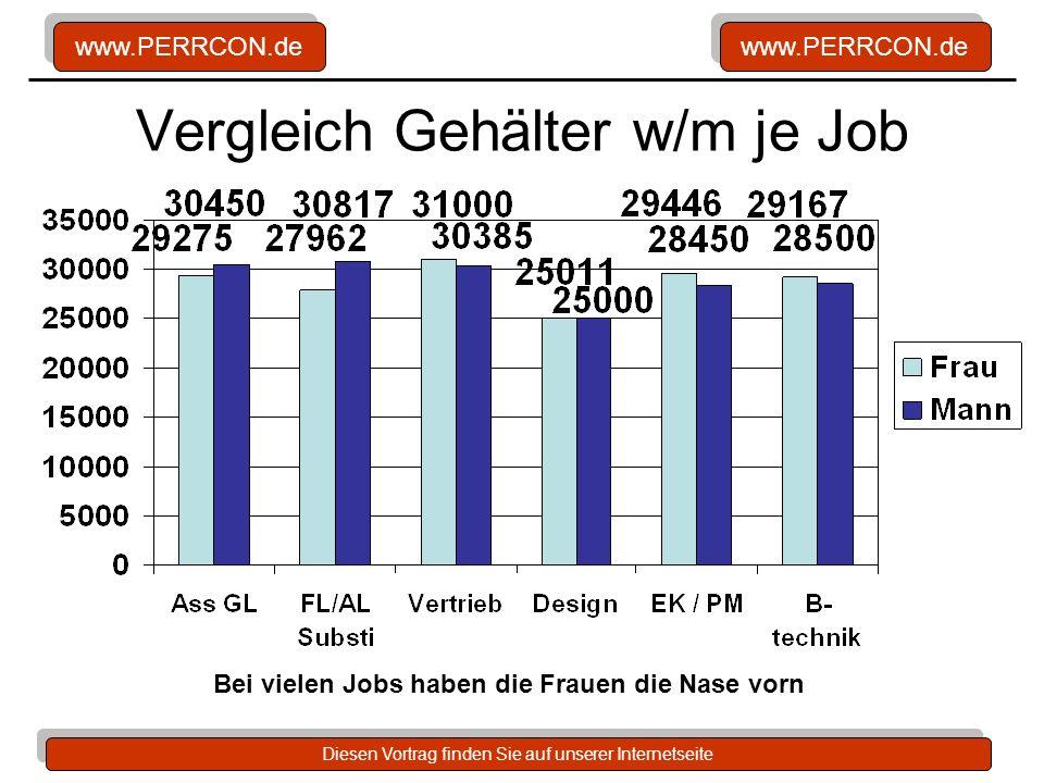Vergleich Gehälter w/m je Job