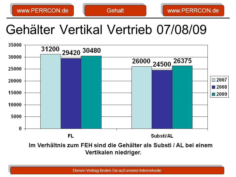 Gehälter Vertikal Vertrieb 07/08/09