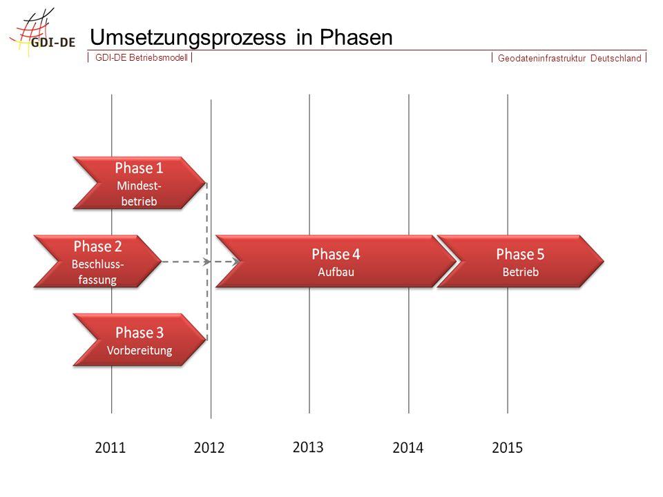 Umsetzungsprozess in Phasen