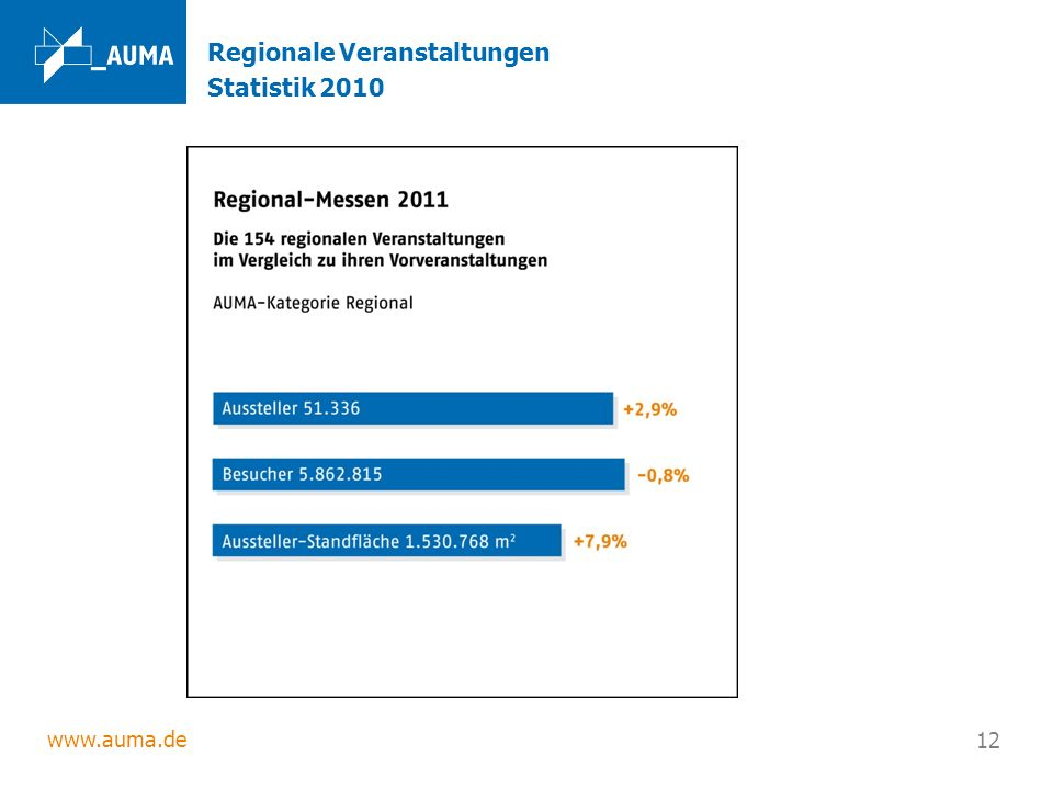 Regionale Veranstaltungen Statistik 2010