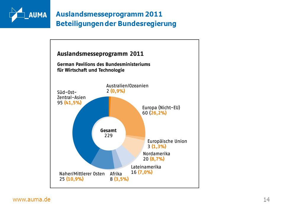 Auslandsmesseprogramm 2011 Beteiligungen der Bundesregierung