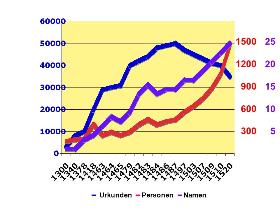 1500 1200 900 600 300 25 20 15 10 5 Urkunden Personen Namen