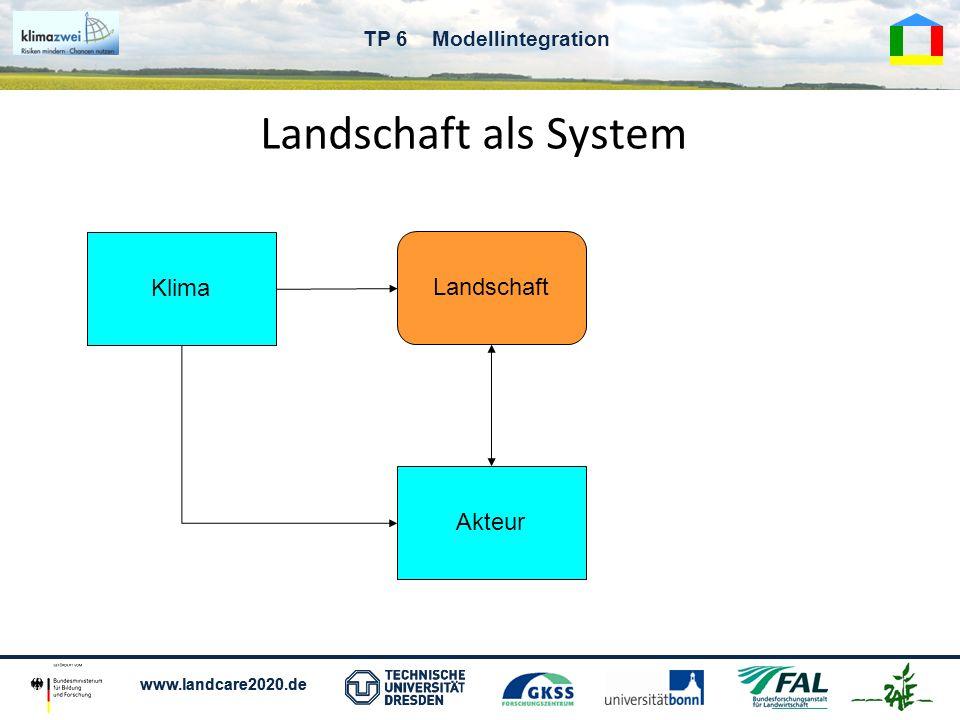 Landschaft als System Klima Landschaft Akteur