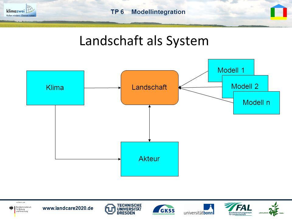 Landschaft als System Modell 1 Klima Landschaft Modell 2 Modell n