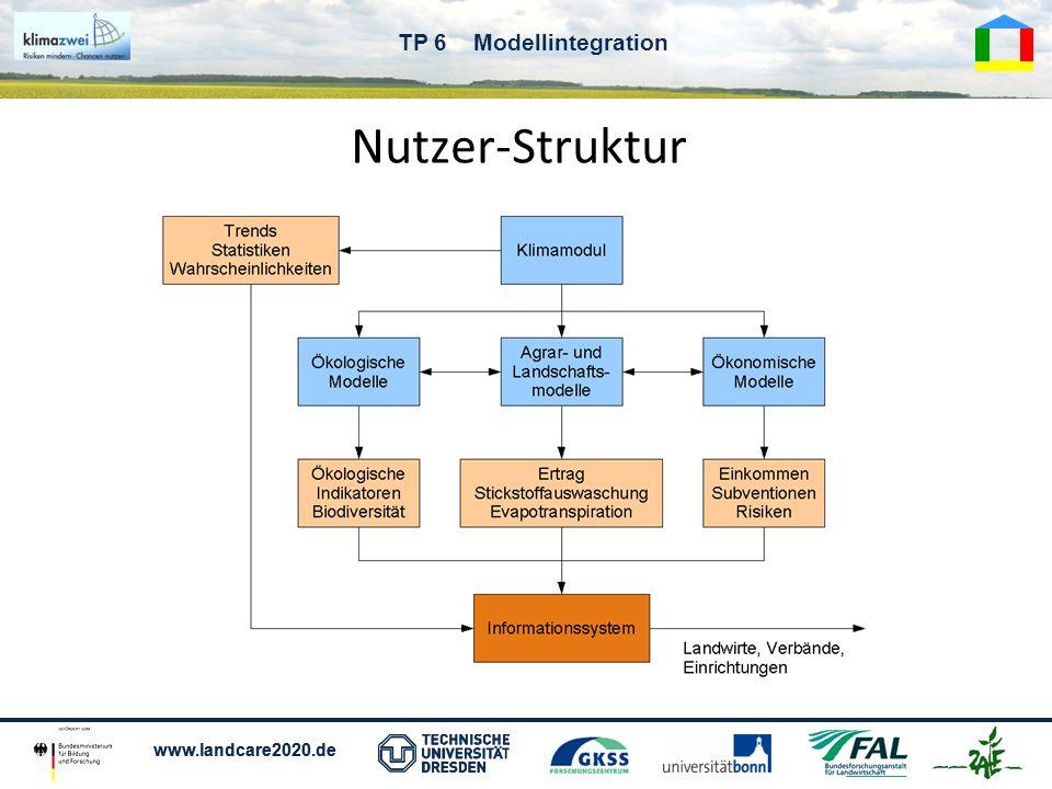 Nutzer-Struktur