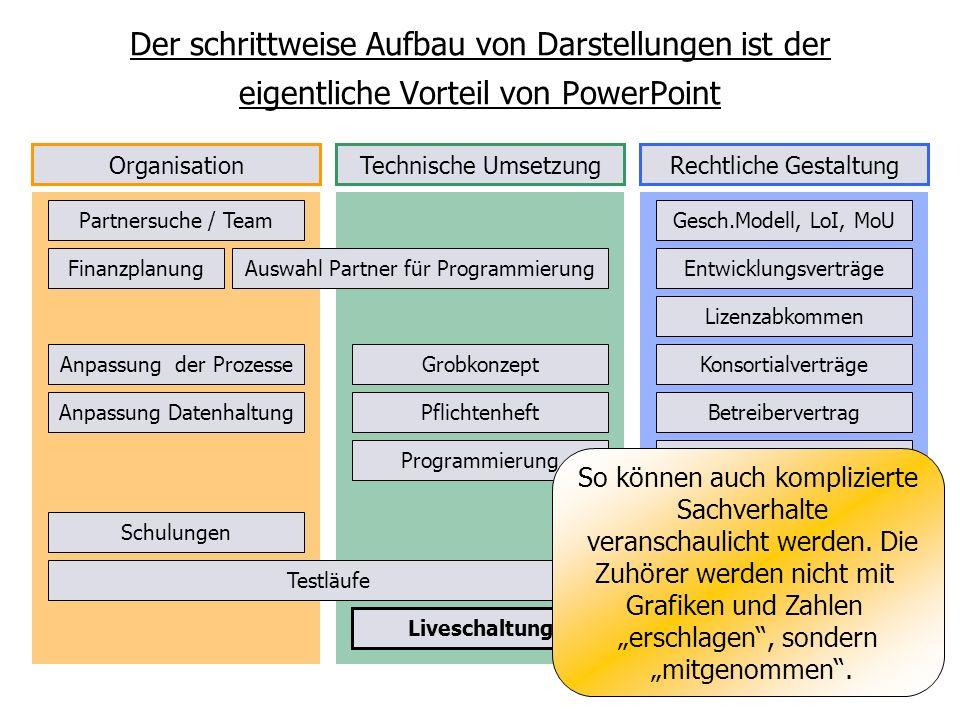 Der schrittweise Aufbau von Darstellungen ist der eigentliche Vorteil von PowerPoint