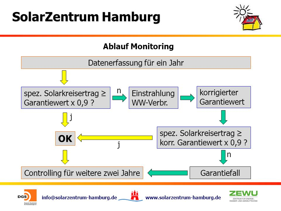 OK Ablauf Monitoring Datenerfassung für ein Jahr n