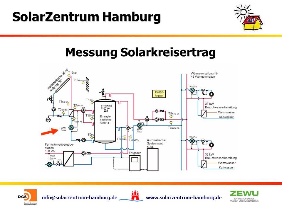 Messung Solarkreisertrag