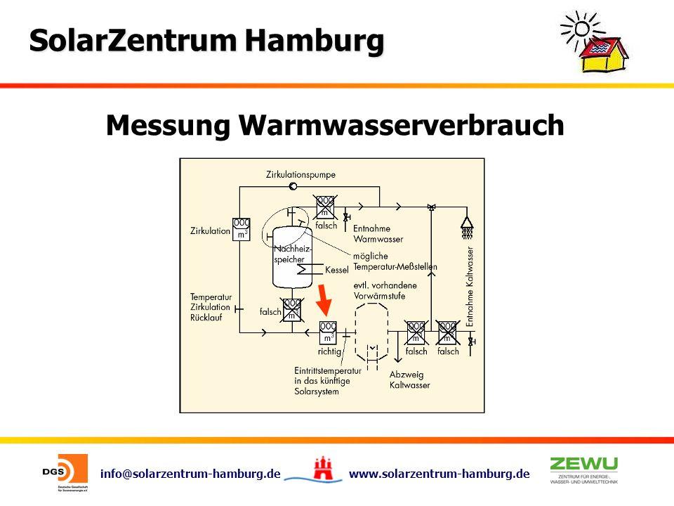 Messung Warmwasserverbrauch