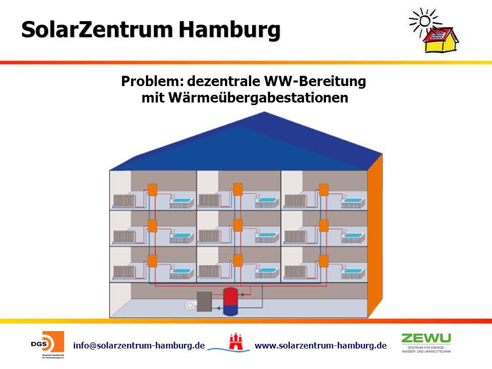 Problem: dezentrale WW-Bereitung mit Wärmeübergabestationen